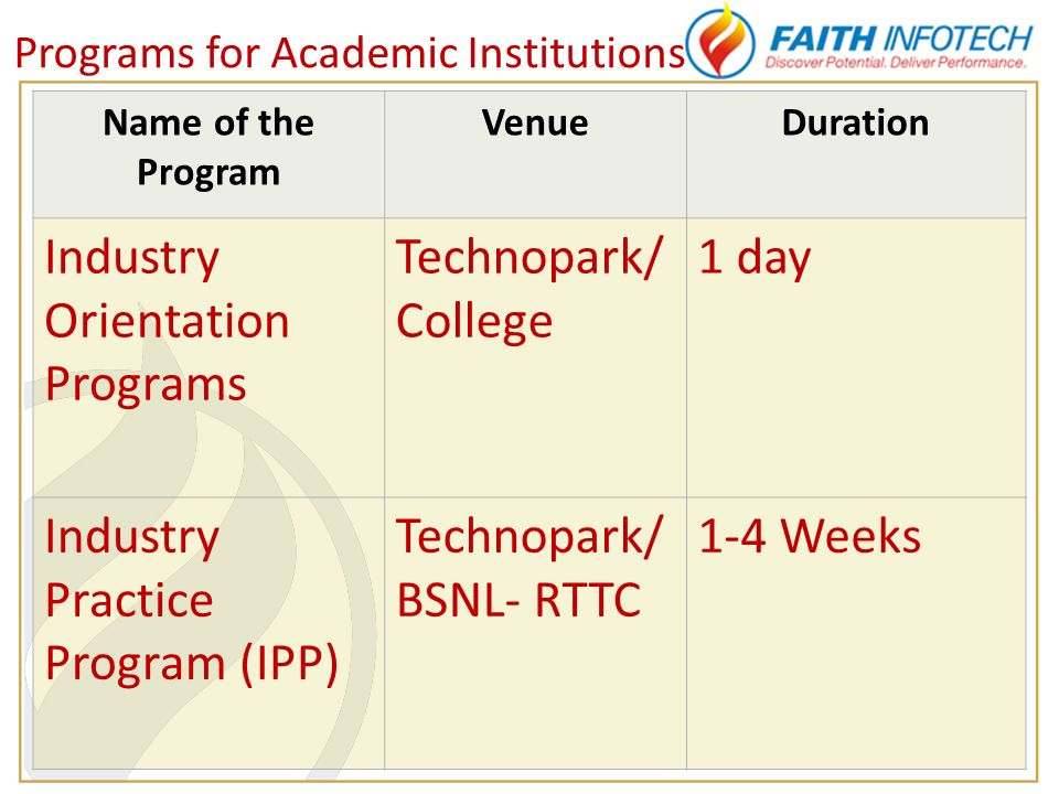 Programs for Academic Institutions Name of the Program VenueDuration Industry Orientation Programs Technopark/ College 1 day Industry Practice Program (IPP) Technopark/ BSNL- RTTC 1-4 Weeks