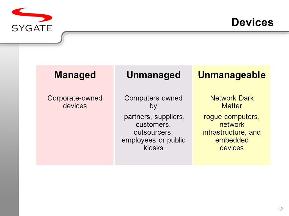 12 ManagedUnmanaged Corporate-owned devices Computers owned by partners, suppliers, customers, outsourcers, employees or public kiosks Network Dark Matter rogue computers, network infrastructure, and embedded devices Unmanageable Devices