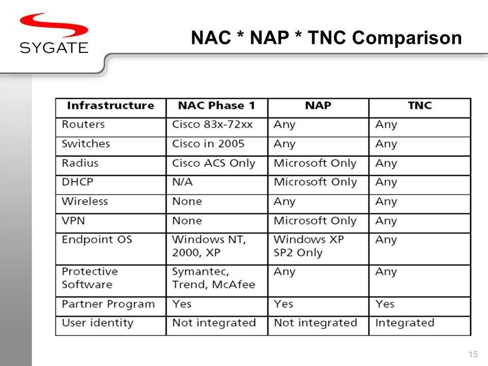 15 NAC * NAP * TNC Comparison