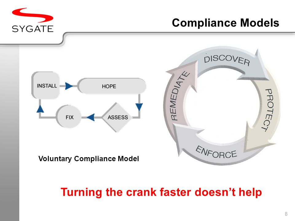 8 Compliance Models Voluntary Compliance Model Turning the crank faster doesn't help