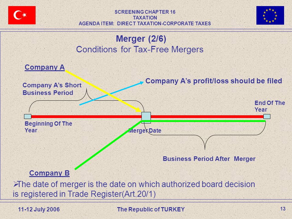 13 11-12 July 2006The Republic of TURKEY Merger Date Company A Company B Beginning Of The Year Company A's Short Business Period Company A's profit/loss should be filed End Of The Year Business Period After Merger  The date of merger is the date on which authorized board decision is registered in Trade Register(Art.20/1) Merger (2/6) Conditions for Tax-Free Mergers SCREENING CHAPTER 16 TAXATION AGENDA ITEM: DIRECT TAXATION-CORPORATE TAXES