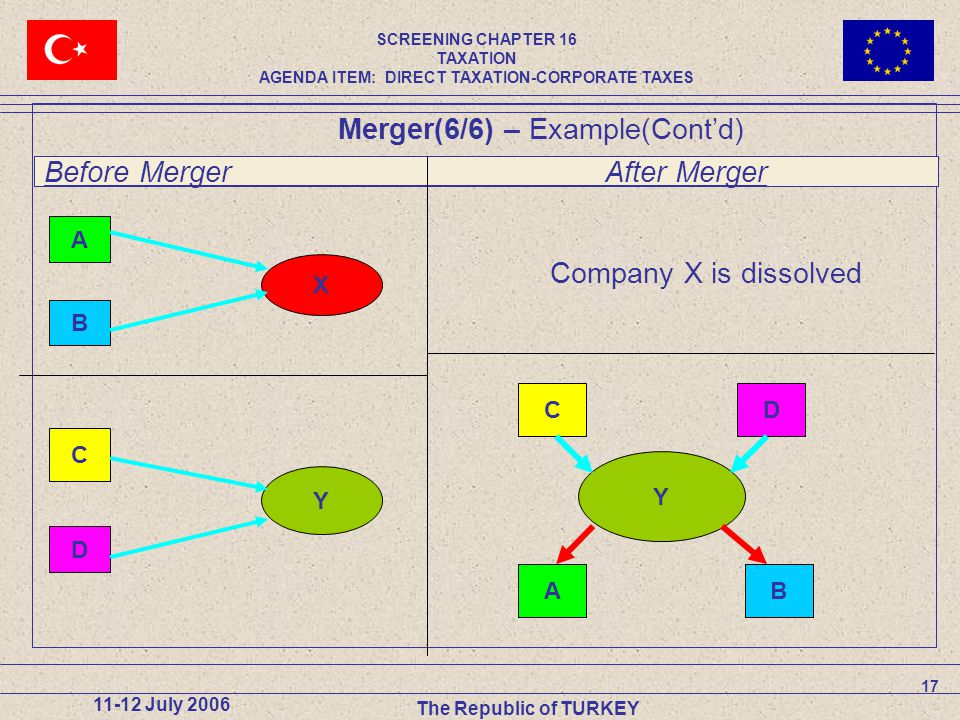 17 11-12 July 2006 The Republic of TURKEY Before Merger After Merger A B X C D Y CD Y AB Company X is dissolved Merger(6/6) – Example(Cont'd) SCREENING CHAPTER 16 TAXATION AGENDA ITEM: DIRECT TAXATION-CORPORATE TAXES