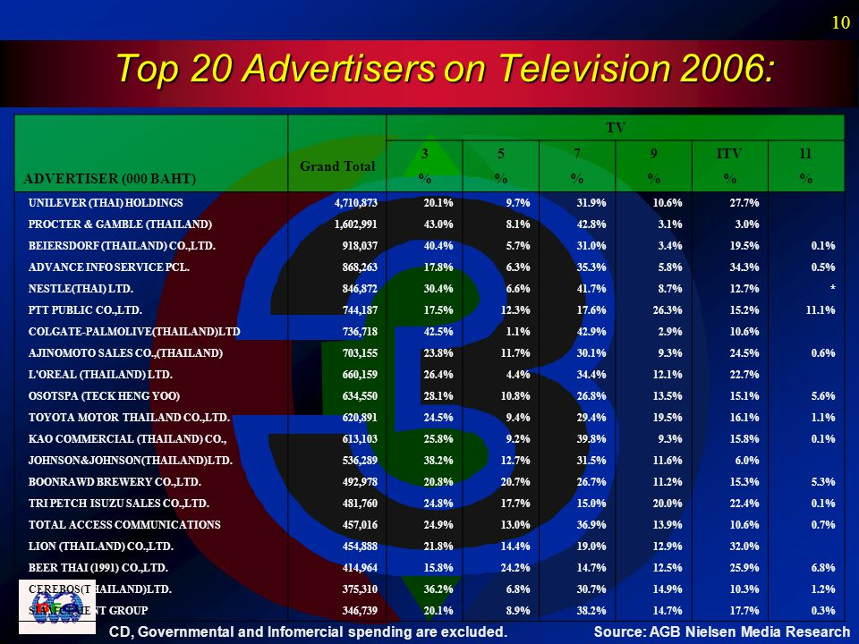 10 Top 20 Advertisers on Television 2006: Source: AGB Nielsen Media Research CD, Governmental and Infomercial spending are excluded.