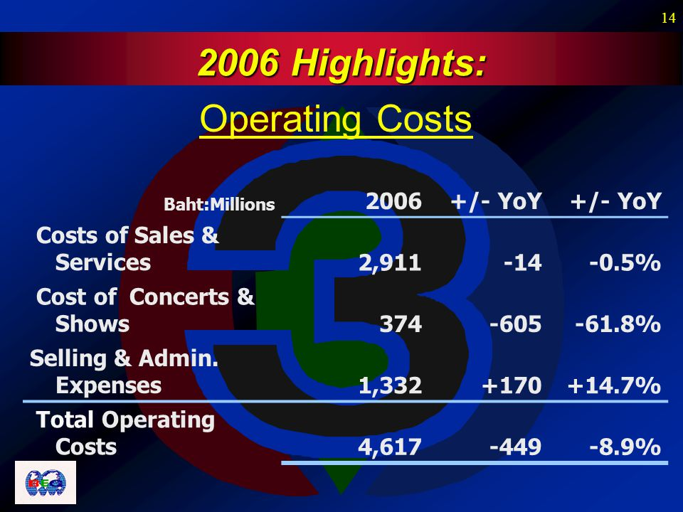 14 Baht:Millions 2006 +/- YoY Costs of Sales & Services2,911-14-0.5% Cost of Concerts & Shows374-605-61.8% Selling & Admin.