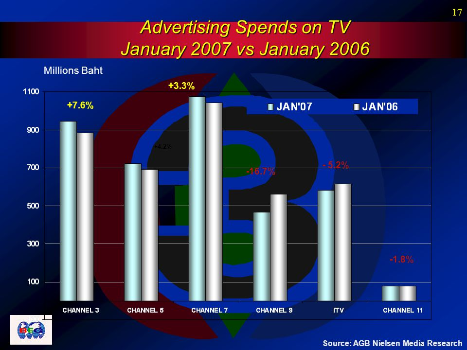 17 Advertising Spends on TV January 2007 vs January 2006 Millions Baht -1.8% +7.6% +4.2% +3.3% -16.7% - 5.2% Source: AGB Nielsen Media Research
