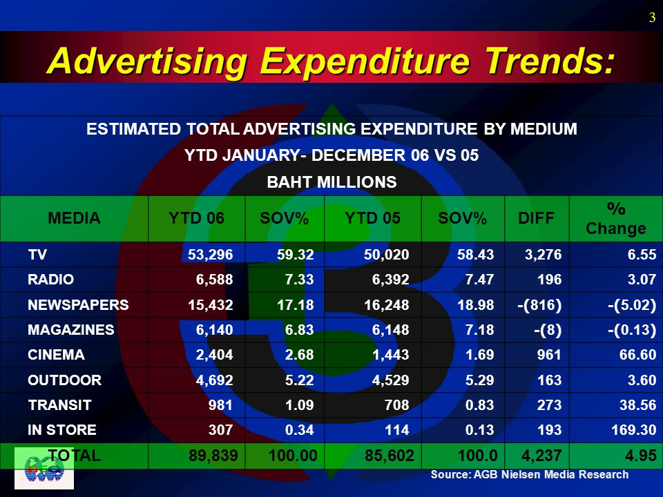 3 Advertising Expenditure Trends: Source: AGB Nielsen Media Research ESTIMATED TOTAL ADVERTISING EXPENDITURE BY MEDIUM YTD JANUARY- DECEMBER 06 VS 05 BAHT MILLIONS MEDIAYTD 06SOV%YTD 05SOV%DIFF % Change TV 53,296 59.32 50,020 58.433,2766.55 RADIO 6,588 7.33 6,392 7.471963.07 NEWSPAPERS 15,432 17.18 16,248 18.98-(816)-(5.02) MAGAZINES 6,140 6.83 6,148 7.18-(8)-(0.13) CINEMA 2,404 2.68 1,443 1.6996166.60 OUTDOOR 4,692 5.22 4,529 5.291633.60 TRANSIT 981 1.09 708 0.8327338.56 IN STORE 307 0.34 114 0.13193169.30 TOTAL89,839100.00 85,602100.04,2374.95