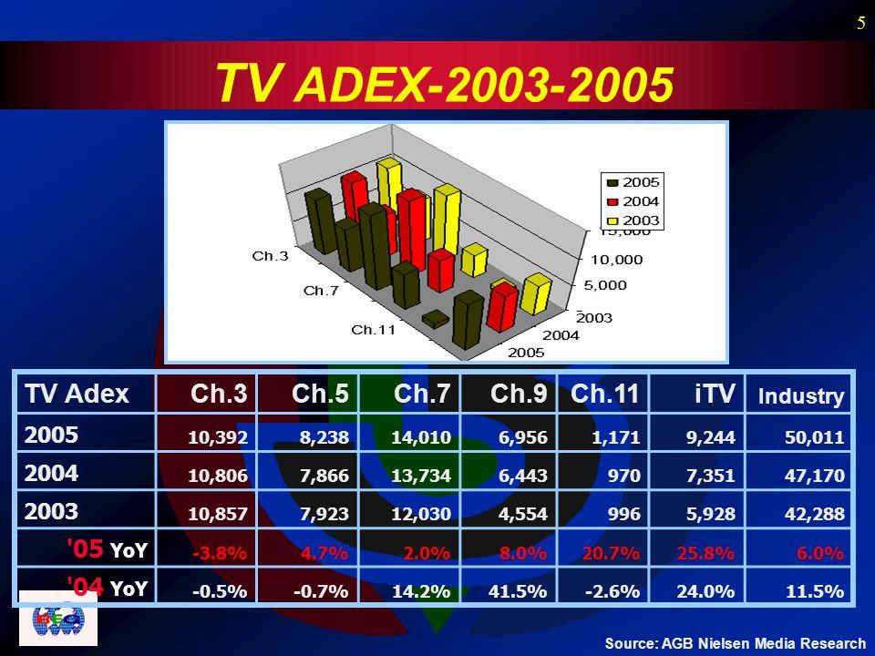 5 TV ADEX-2003-2005 TV AdexCh.3Ch.5Ch.7Ch.9Ch.11iTV Industry 2005 10,392 8,238 14,010 6,956 1,171 9,244 50,011 2004 10,806 7,866 13,734 6,443 970 7,35