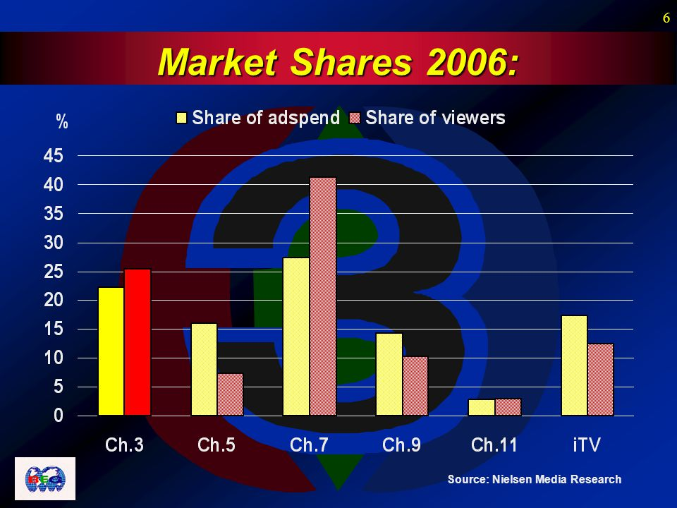 6 Market Shares 2006: Source: Nielsen Media Research