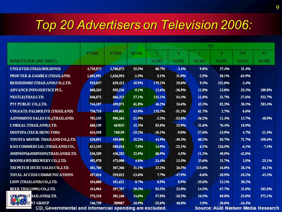 9 Top 20 Advertisers on Television 2006: Source: AGB Nielsen Media Research CD, Governmental and Infomercial spending are excluded.