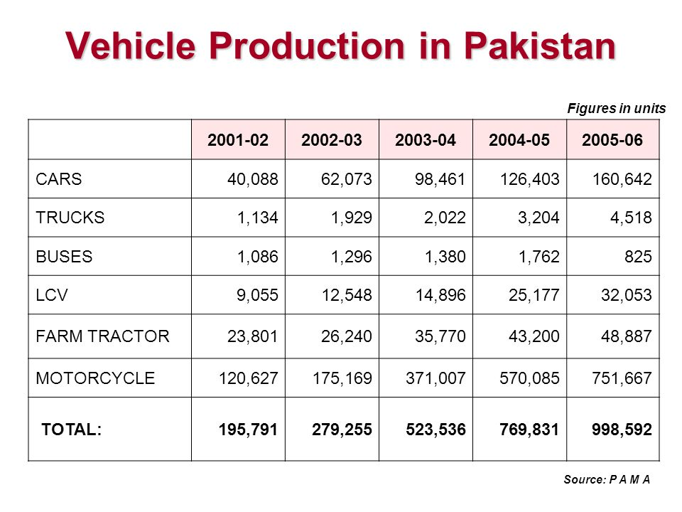 Vehicle Production in Pakistan 2001-022002-032003-042004-052005-06 CARS40,08862,07398,461126,403160,642 TRUCKS1,1341,9292,0223,2044,518 BUSES1,0861,2961,3801,762825 LCV9,05512,54814,89625,17732,053 FARM TRACTOR23,80126,24035,77043,20048,887 MOTORCYCLE120,627175,169371,007570,085751,667 TOTAL:195,791279,255523,536769,831998,592 Figures in units Source: P A M A