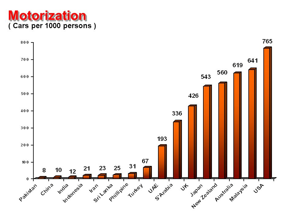 MotorizationMotorization ( Cars per 1000 persons )