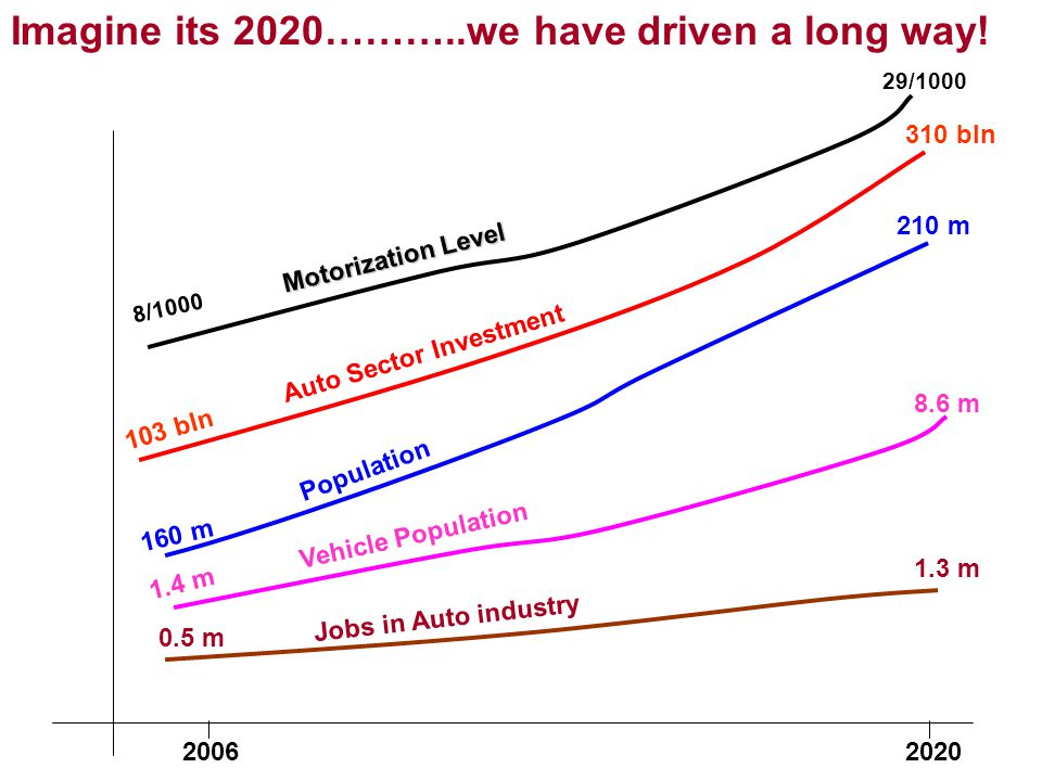 103 bln 310 bln Auto Sector Investment 160 m 210 m Population 1.4 m 8.6 m Vehicle Population 0.5 m 1.3 m Jobs in Auto industry 20062020 Motorization Level 8/1000 29/1000 Imagine its 2020………..we have driven a long way!