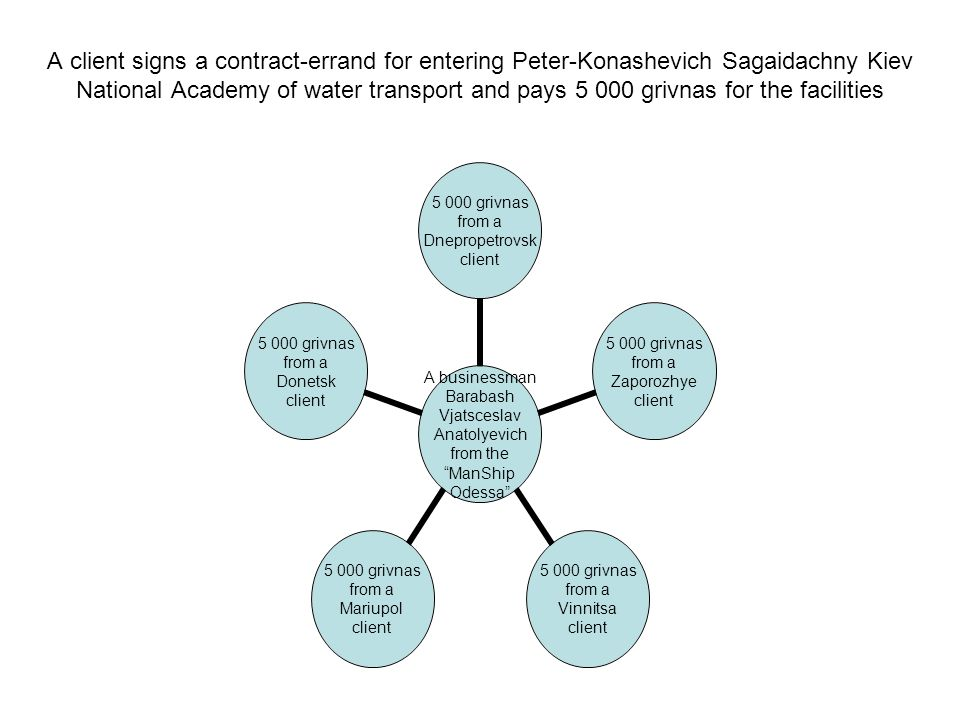 A client signs a contract-errand for entering Peter-Konashevich Sagaidachny Kiev National Academy of water transport and pays 5 000 grivnas for the fa