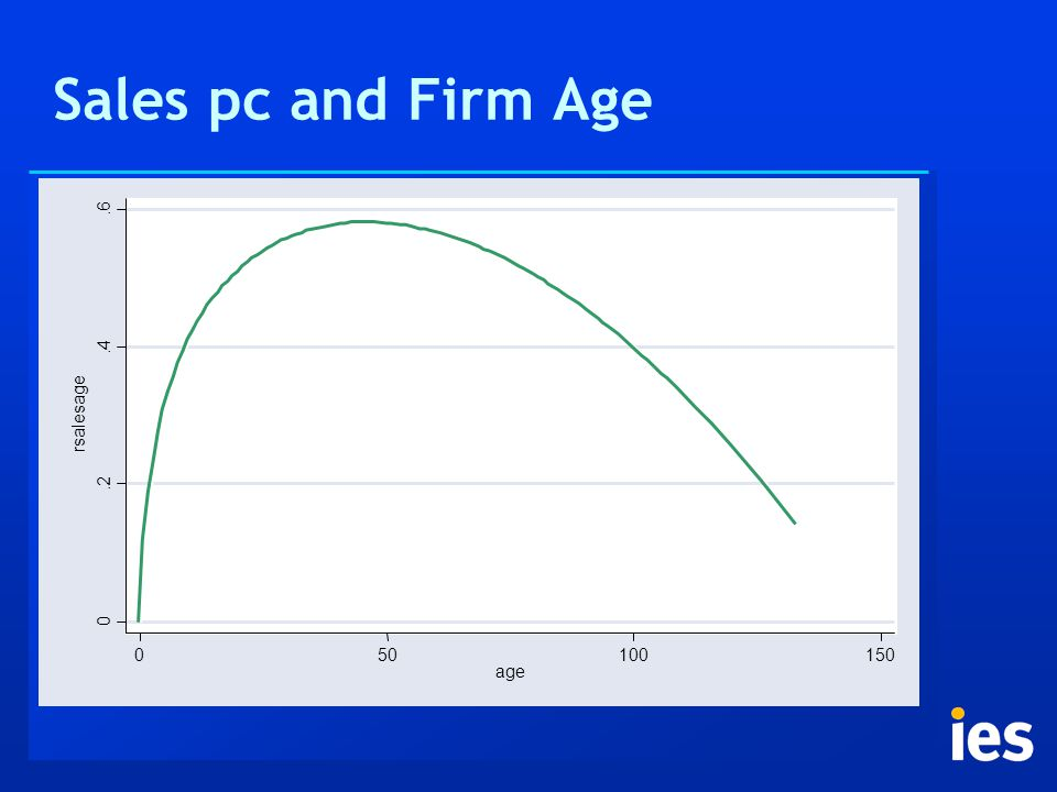 Sales pc and Firm Age 0.2.4.6 rsalesage 050100150 age