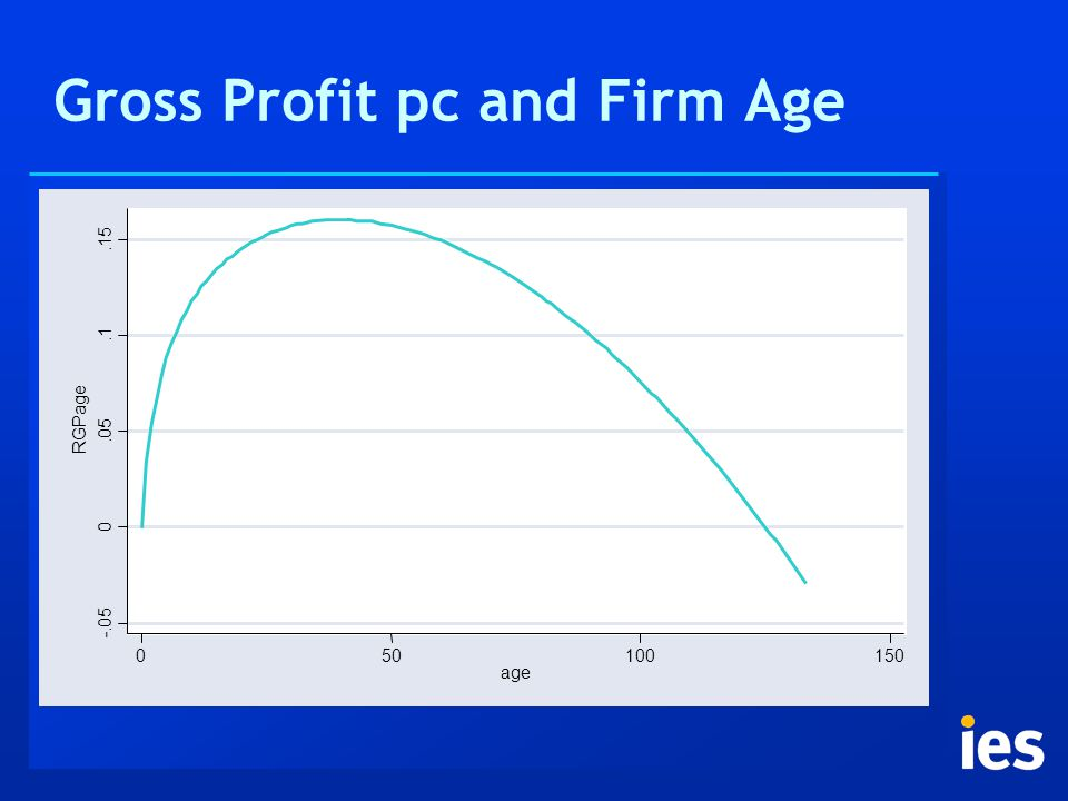 Gross Profit pc and Firm Age -.05 0.05.1.15 RGPage 050100150 age