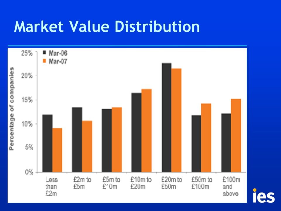 Market Value Distribution
