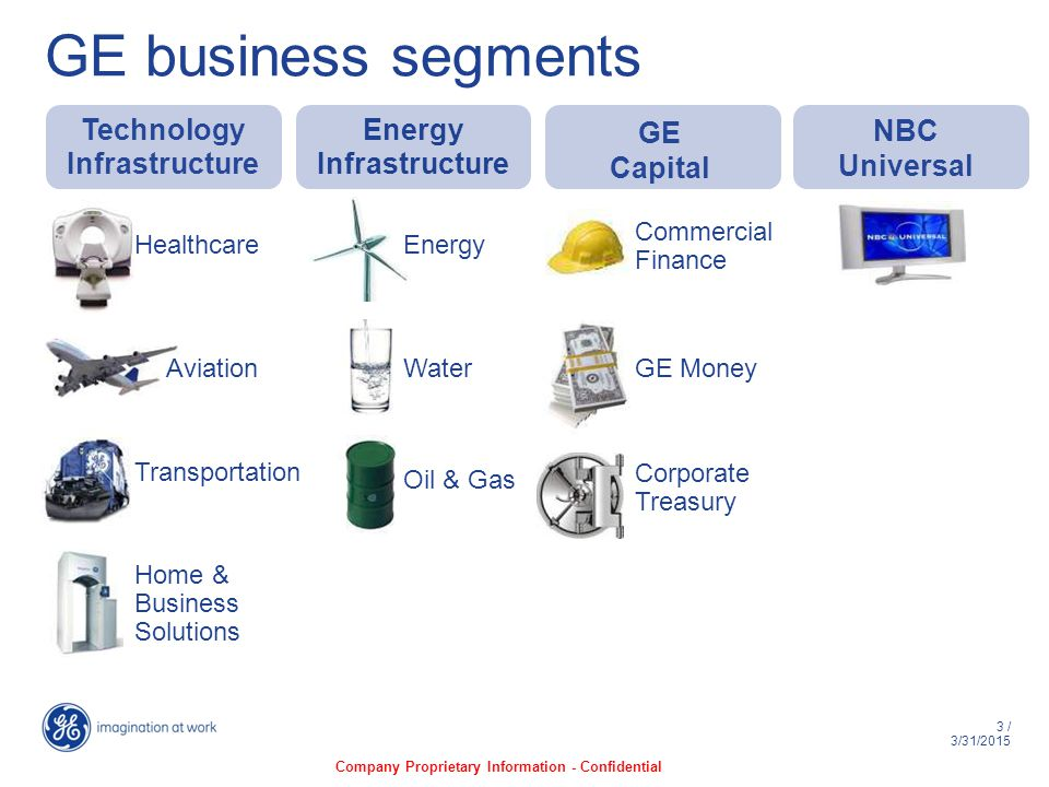 3 / 3/31/2015 GE business segments Aviation Energy Home & Business Solutions Water Oil & Gas Commercial Finance GE Money Corporate Treasury Transportation Healthcare Technology Infrastructure Energy Infrastructure GE Capital NBC Universal Company Proprietary Information - Confidential