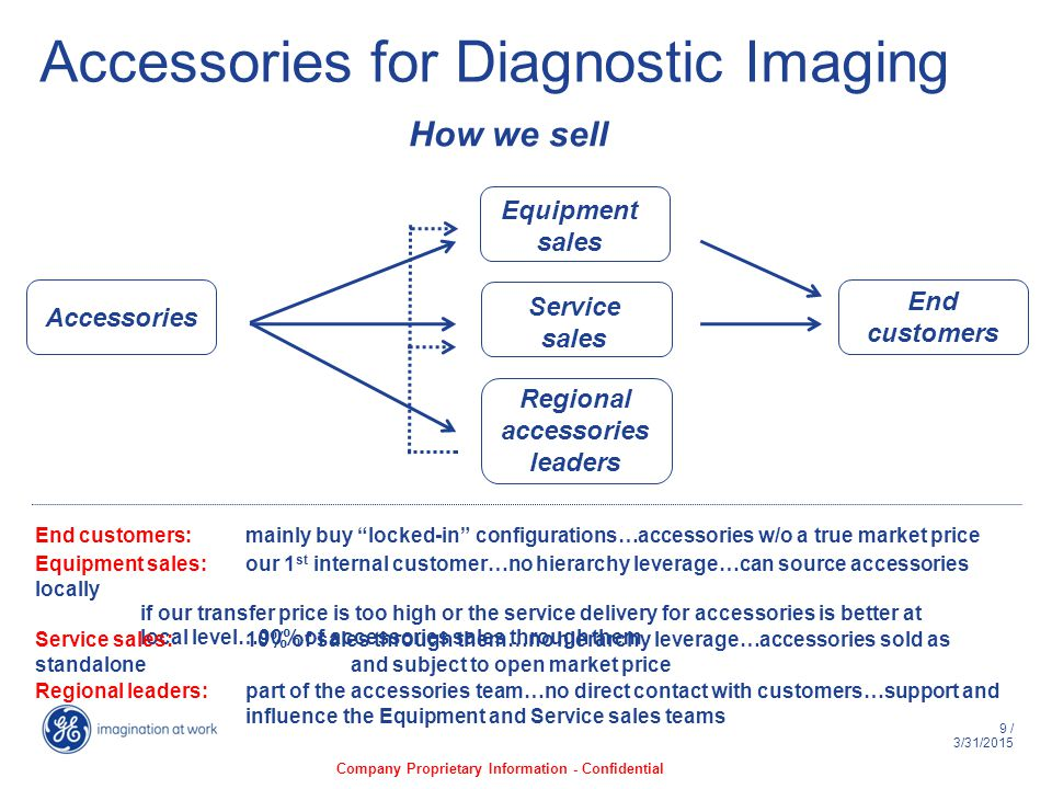 9 / 3/31/2015 Accessories for Diagnostic Imaging How we sell Accessories End customers Equipment sales Service sales Regional accessories leaders End customers: mainly buy locked-in configurations…accessories w/o a true market price Company Proprietary Information - Confidential Equipment sales: our 1 st internal customer…no hierarchy leverage…can source accessories locally if our transfer price is too high or the service delivery for accessories is better at local level…90% of accessories sales through them Service sales:10% of sales through them…no hierarchy leverage…accessories sold as standalone and subject to open market price Regional leaders:part of the accessories team…no direct contact with customers…support and influence the Equipment and Service sales teams