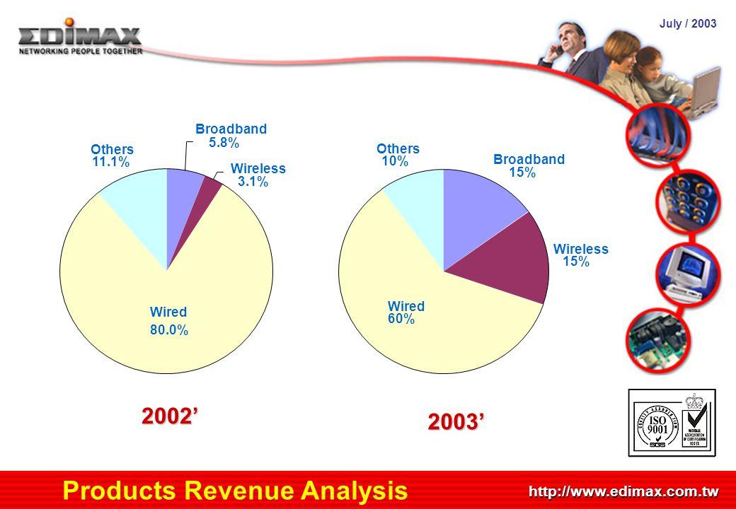 July / 2003 http://www.edimax.com.tw Products Revenue Analysis Broadband 5.8% Wireless 3.1% Wired 80.0% Others 11.1% 2002' Broadband 15% Wireless 15%