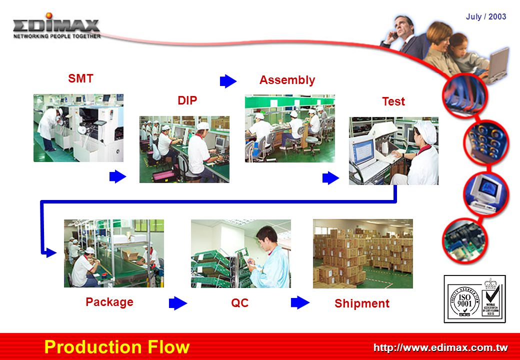 July / 2003 http://www.edimax.com.tw Production Flow SMT DIP Test Assembly Package QC Shipment