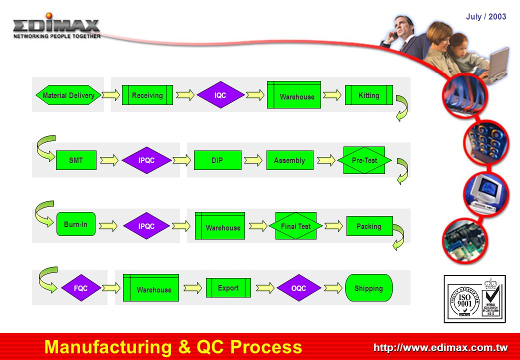 July / 2003 http://www.edimax.com.tw Manufacturing & QC Process Material DeliveryReceiving Warehouse Kitting IQC SMTDIPAssembly Pre-Test IPQC Burn-In