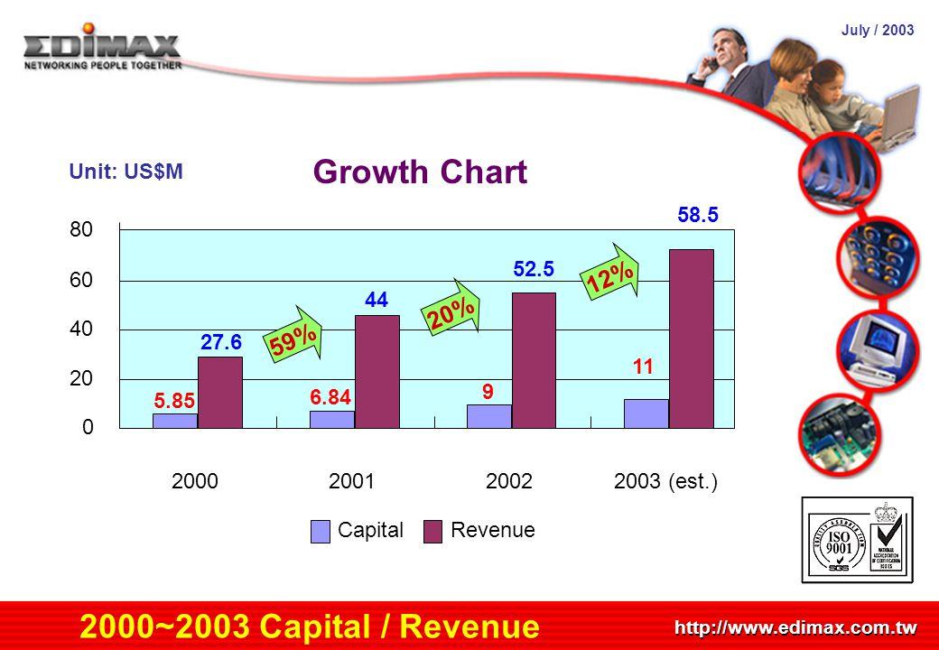July / 2003 http://www.edimax.com.tw 2000~2003 Capital / Revenue 5.85 6.84 9 11 27.6 44 52.5 58.5 0 20 40 60 80 2000200120022003 (est.) CapitalRevenue