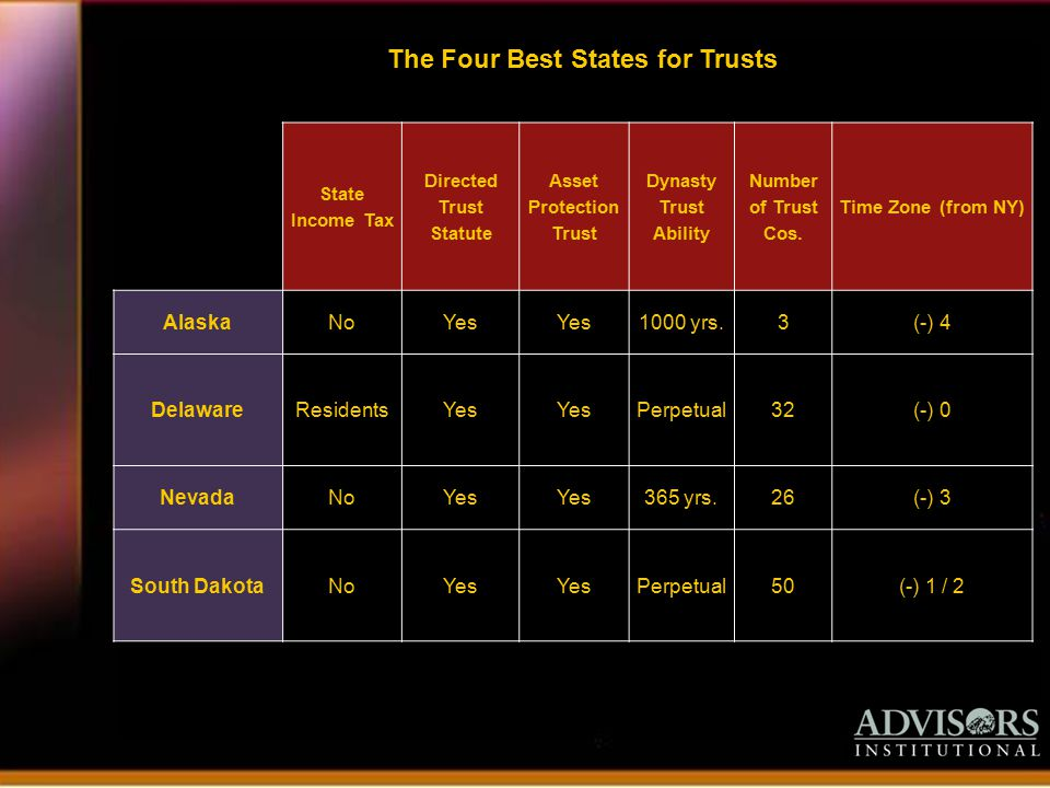 State Income Tax Directed Trust Statute Asset Protection Trust Dynasty Trust Ability Number of Trust Cos.