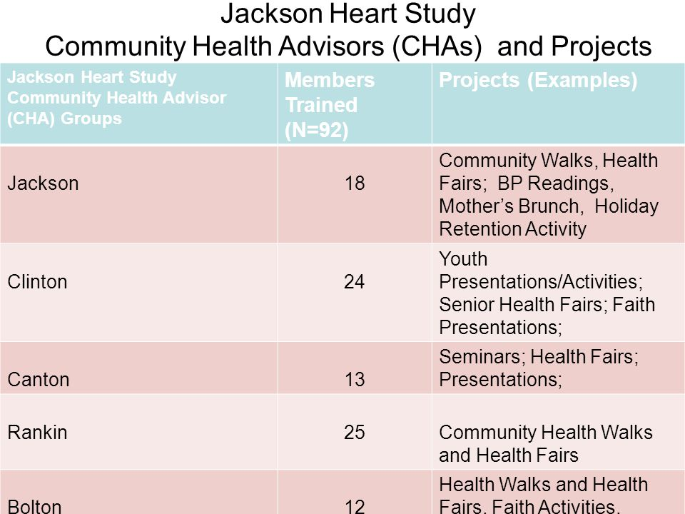 Jackson Heart Study Community Health Advisors (CHAs) and Projects Jackson Heart Study Community Health Advisor (CHA) Groups Members Trained (N=92) Projects (Examples) Jackson18 Community Walks, Health Fairs; BP Readings, Mother's Brunch, Holiday Retention Activity Clinton24 Youth Presentations/Activities; Senior Health Fairs; Faith Presentations; Canton13 Seminars; Health Fairs; Presentations; Rankin25Community Health Walks and Health Fairs Bolton12 Health Walks and Health Fairs, Faith Activities,