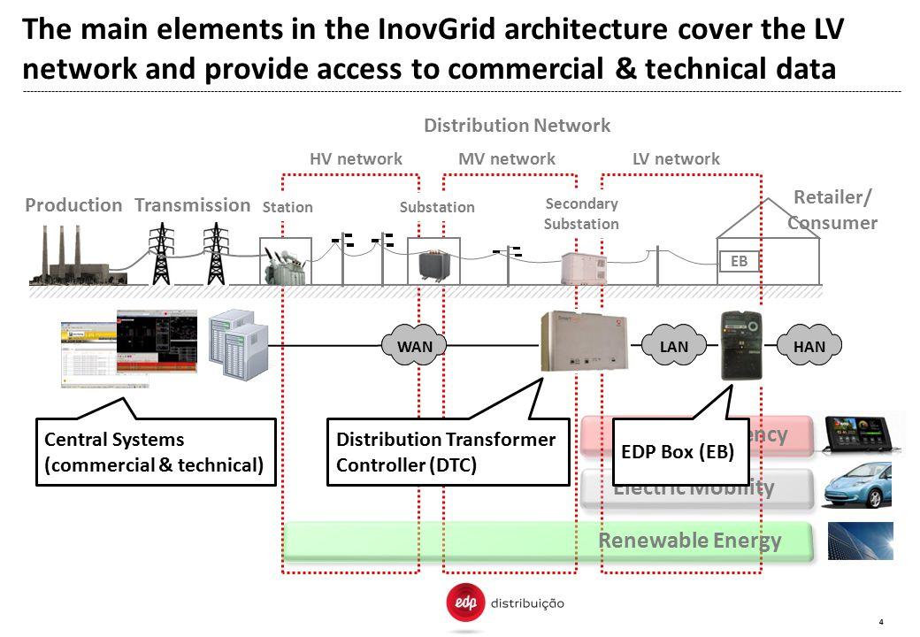 SubstationStation EB ProductionTransmission HV network Distribution Network Secondary Substation MV networkLV network Retailer/ Consumer WANHANLAN Ene