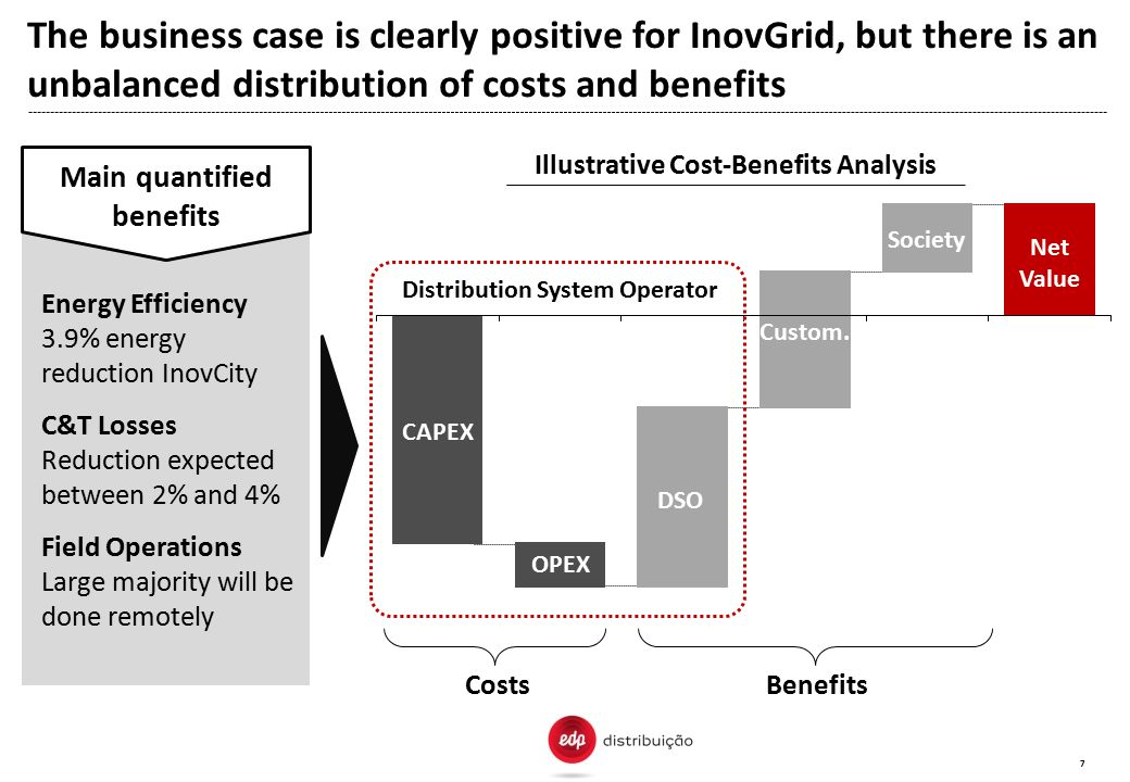 7 Distribution System Operator CAPEX OPEX DSO Custom. Society Net Value CostsBenefits Illustrative Cost-Benefits Analysis The business case is clearly