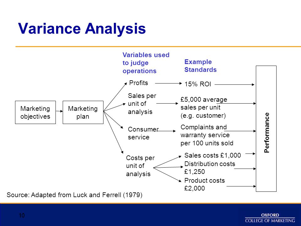 Variance Analysis 10 Performance Variables used to judge operations Example Standards Marketing objectives Marketing plan Profits 15% ROI Sales per un