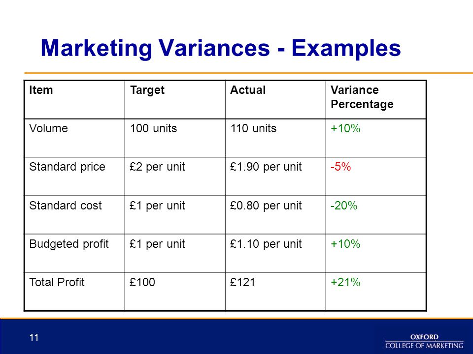 11 Marketing Variances - Examples ItemTargetActualVariance Percentage Volume100 units110 units+10% Standard price£2 per unit£1.90 per unit-5% Standard