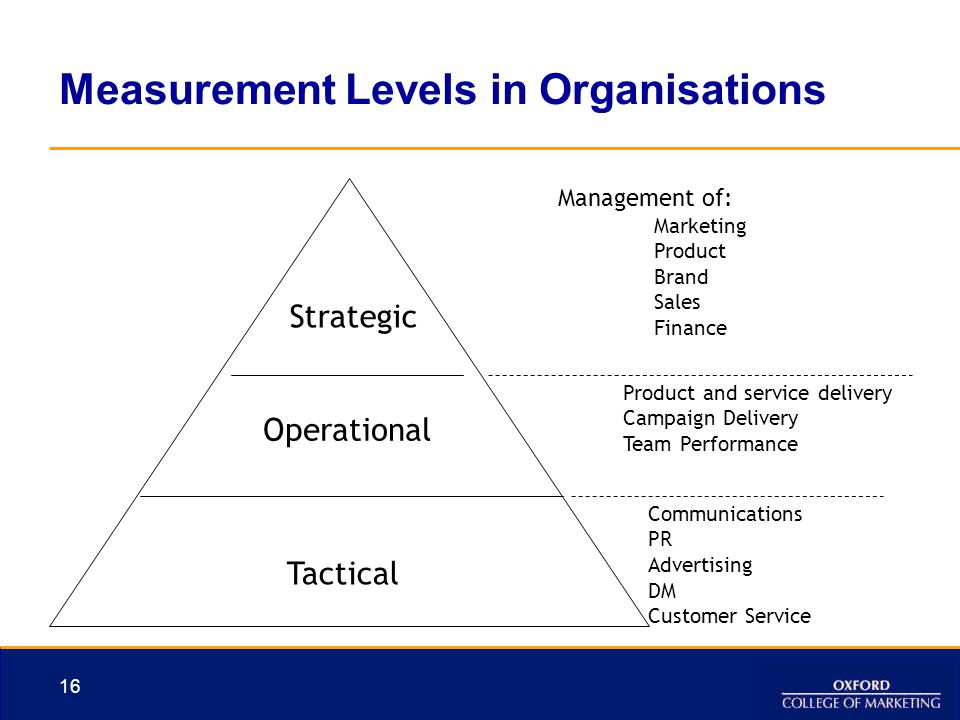 16 Measurement Levels in Organisations Strategic Operational Tactical Product and service delivery Campaign Delivery Team Performance Communications P