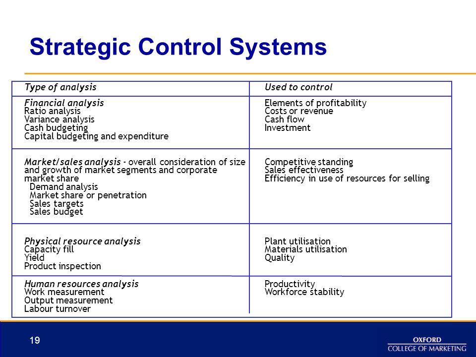 19 Strategic Control Systems Type of analysisUsed to control Financial analysis Ratio analysis Variance analysis Cash budgeting Capital budgeting and