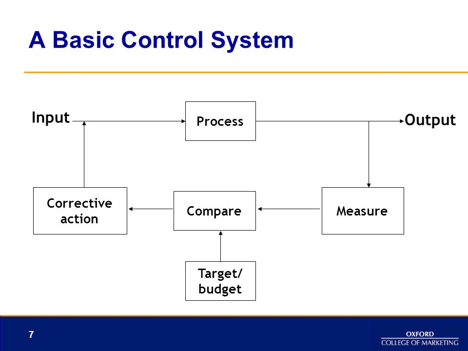 7 A Basic Control System Process Input Output Measure Compare Corrective action Target/ budget