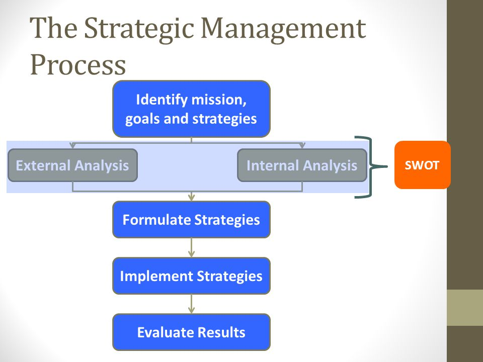 The Strategic Management Process STEP 1: Identifying the organization's current mission, goals and strategies STEP 2: Doing an external analysis STEP