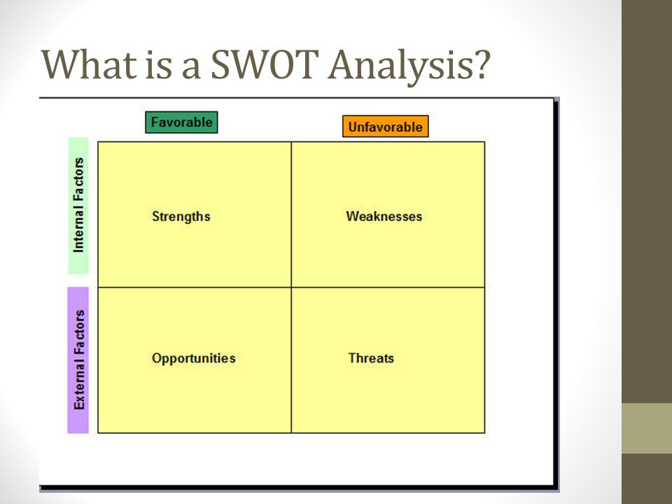 What is a SWOT Analysis?