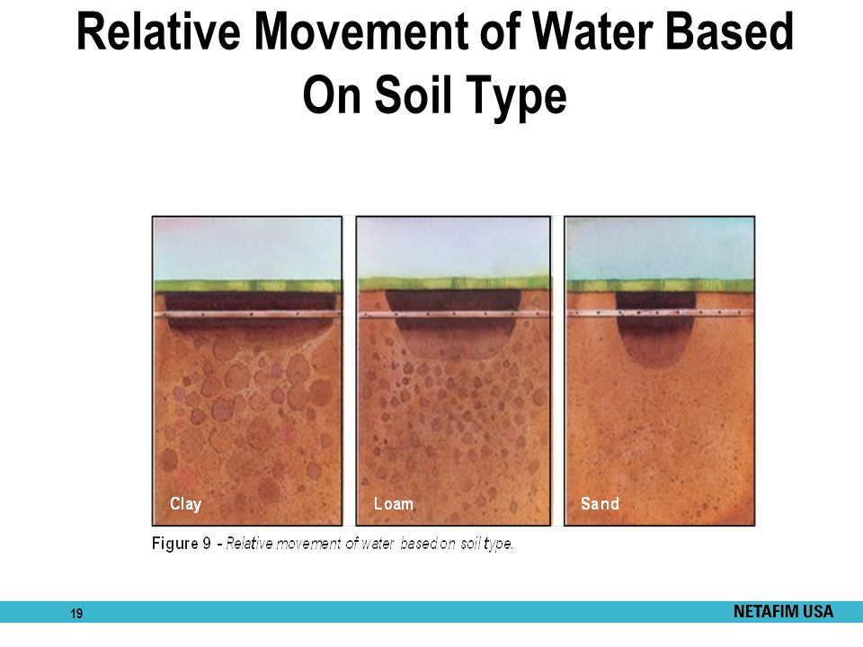 19 Relative Movement of Water Based On Soil Type
