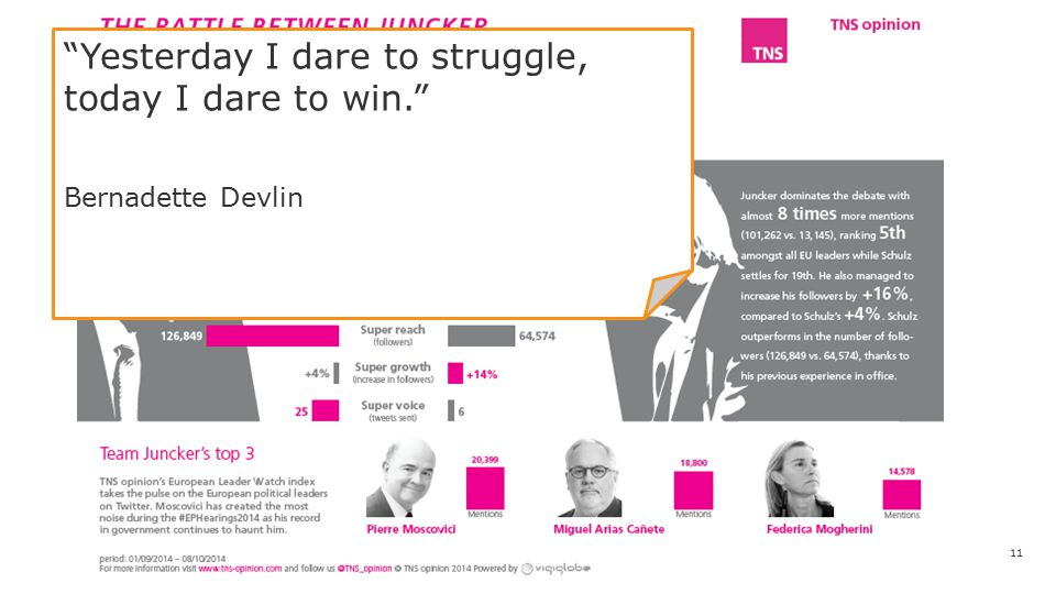 Yesterday I dare to struggle, today I dare to win. Bernadette Devlin 11