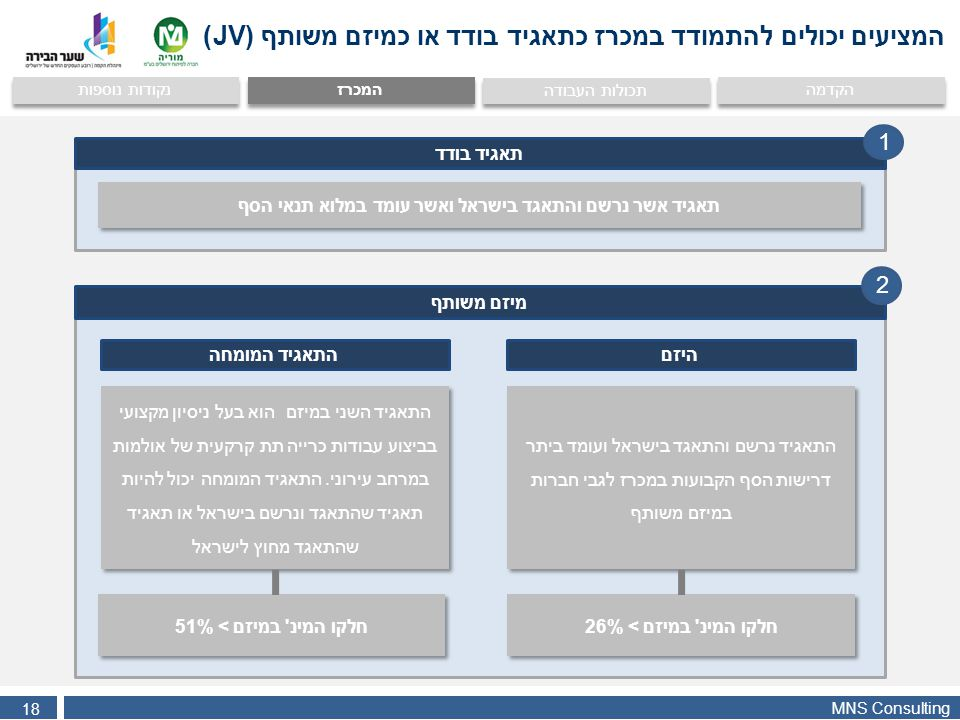 MNS Consulting 18 הקדמה המכרז נקודות נוספות תכולות העבודה המציעים יכולים להתמודד במכרז כתאגיד בודד או כמיזם משותף (JV) תאגיד אשר נרשם והתאגד בישראל וא