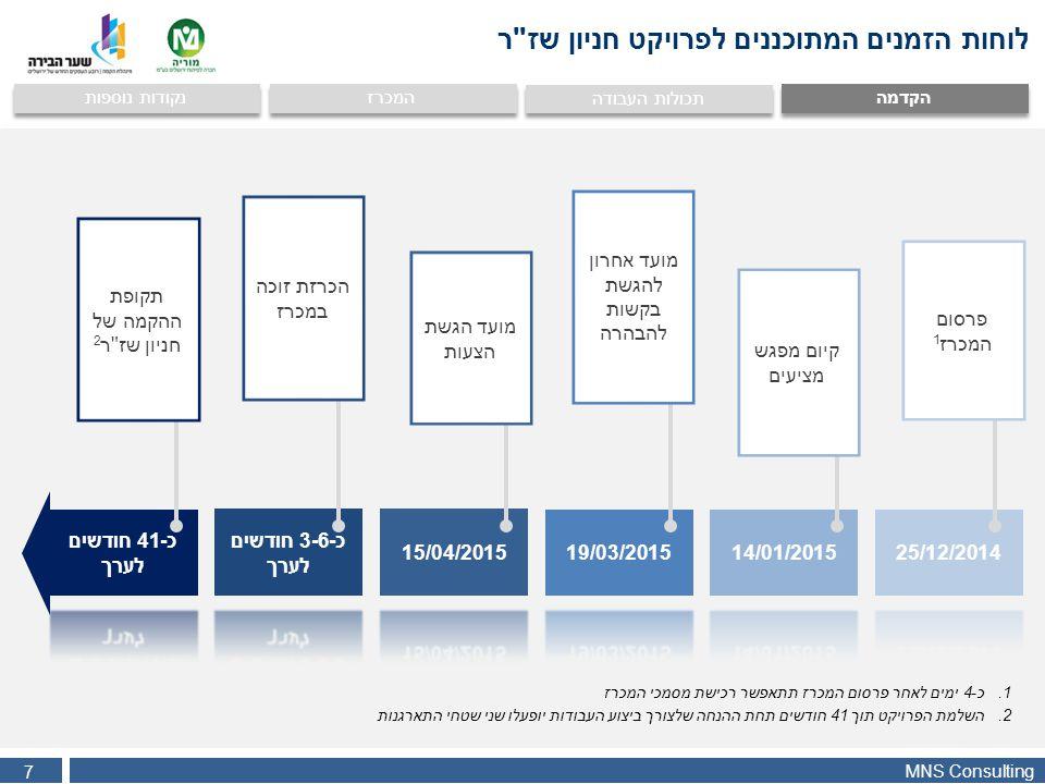 MNS Consulting 18 הקדמה המכרז נקודות נוספות תכולות העבודה המציעים יכולים להתמודד במכרז כתאגיד בודד או כמיזם משותף (JV) תאגיד אשר נרשם והתאגד בישראל ואשר עומד במלוא תנאי הסף תאגיד בודד 1 התאגיד נרשם והתאגד בישראל ועומד ביתר דרישות הסף הקבועות במכרז לגבי חברות במיזם משותף מיזם משותף התאגיד השני במיזם הוא בעל ניסיון מקצועי בביצוע עבודות כרייה תת קרקעית של אולמות במרחב עירוני.
