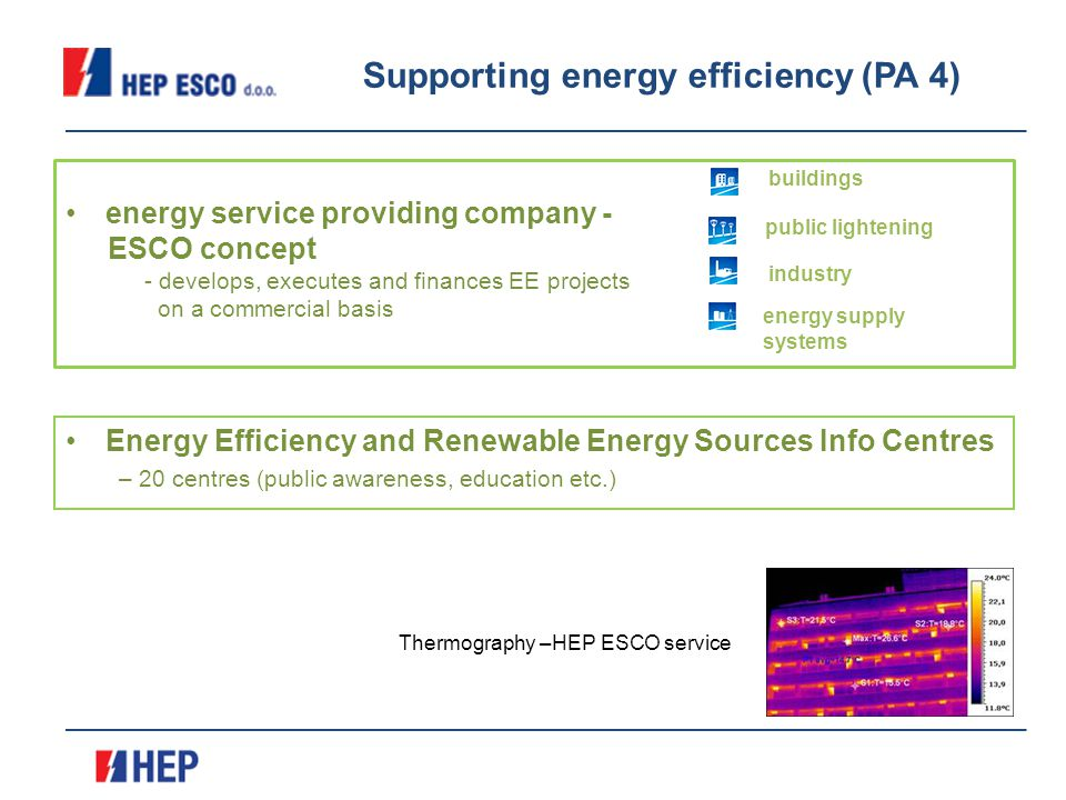 Energy Efficiency and Renewable Energy Sources Info Centres –20 centres (public awareness, education etc.) energy service providing company - ESCO concept - develops, executes and finances EE projects on a commercial basis buildings public lightening industry energy supply systems Thermography –HEP ESCO service Supporting energy efficiency (PA 4)