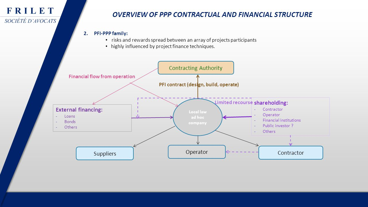 2.PFI-PPP family: risks and rewards spread between an array of projects participants highly influenced by project finance techniques.