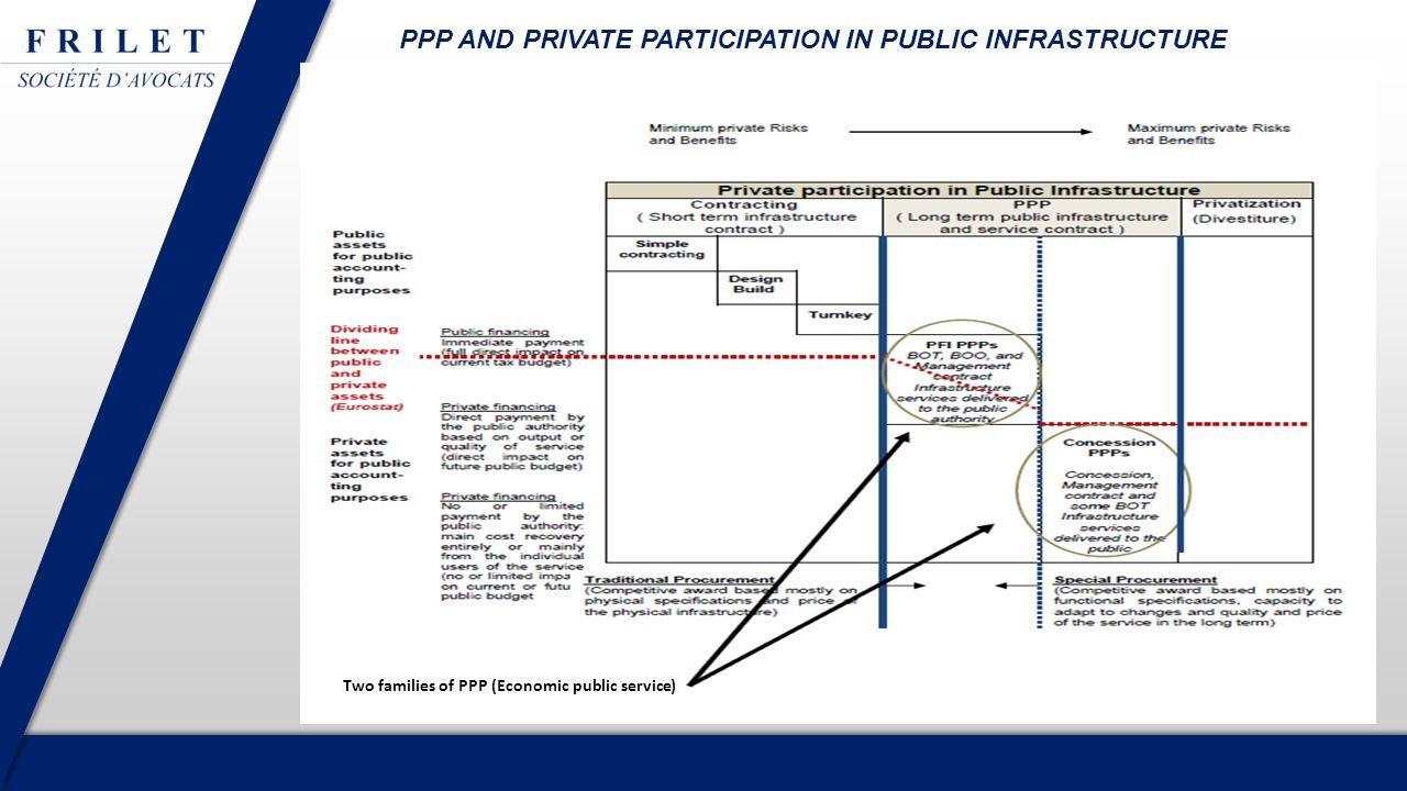 1.PFI / PPP family2.