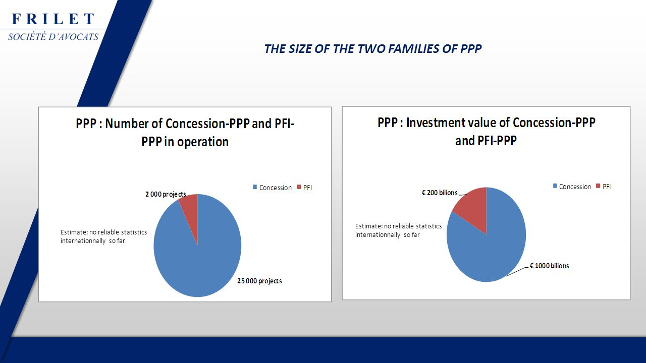 THE SIZE OF THE TWO FAMILIES OF PPP Estimate: no reliable statistics internationnally so far