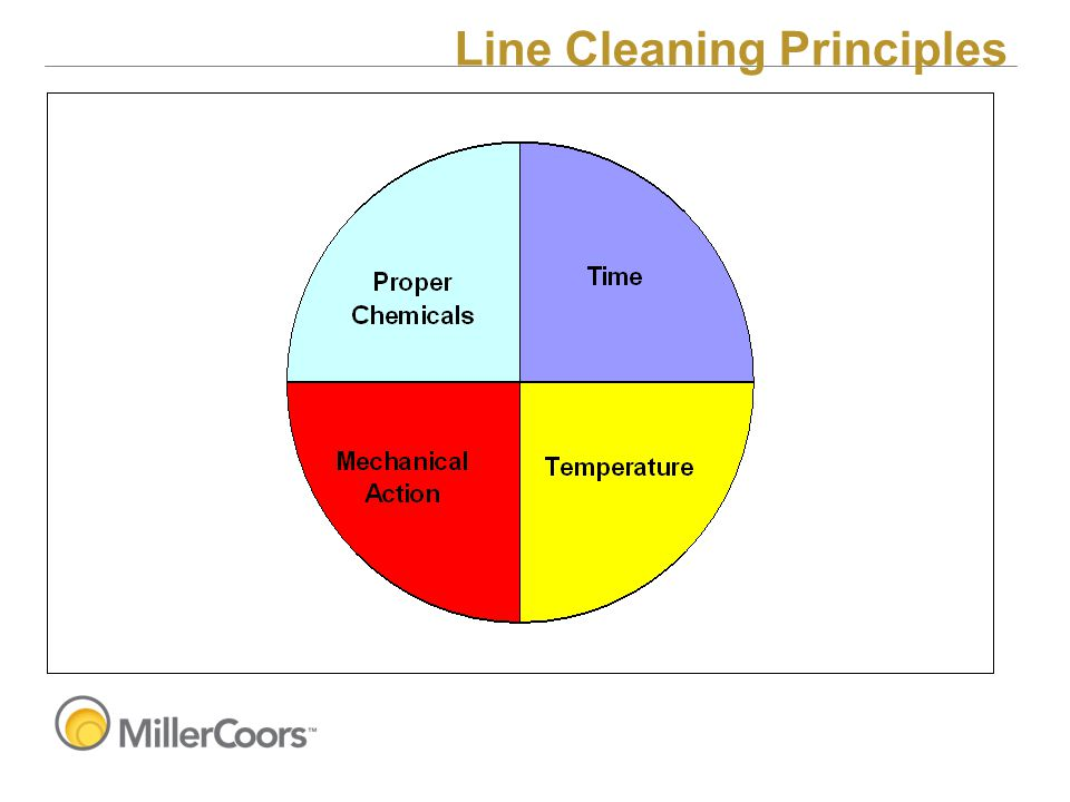 Line Cleaning Principles