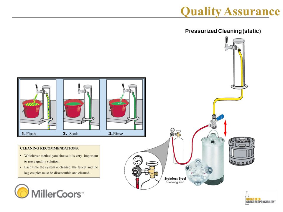 Pressurized Cleaning (static) Quality Assurance