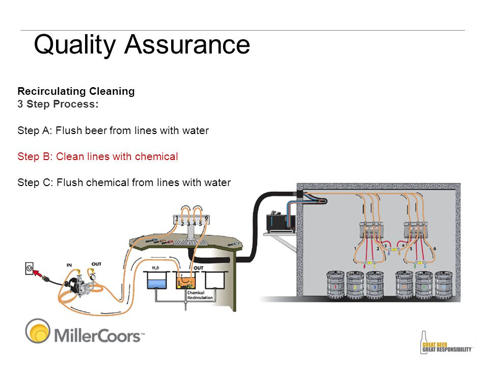 Recirculating Cleaning 3 Step Process: Step A: Flush beer from lines with water Step B: Clean lines with chemical Step C: Flush chemical from lines wi