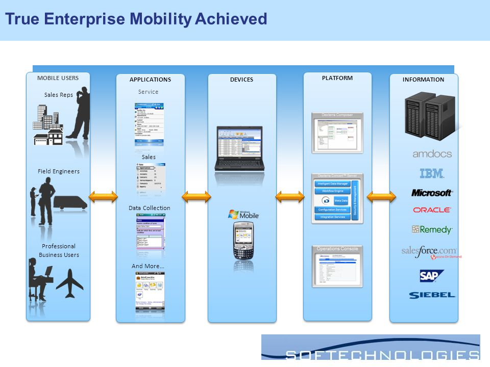 DEVICES APPLICATIONS PLATFORM MOBILE USERS INFORMATION Professional Business Users Field Engineers Sales Reps Sales Service Data Collection And More… True Enterprise Mobility Achieved