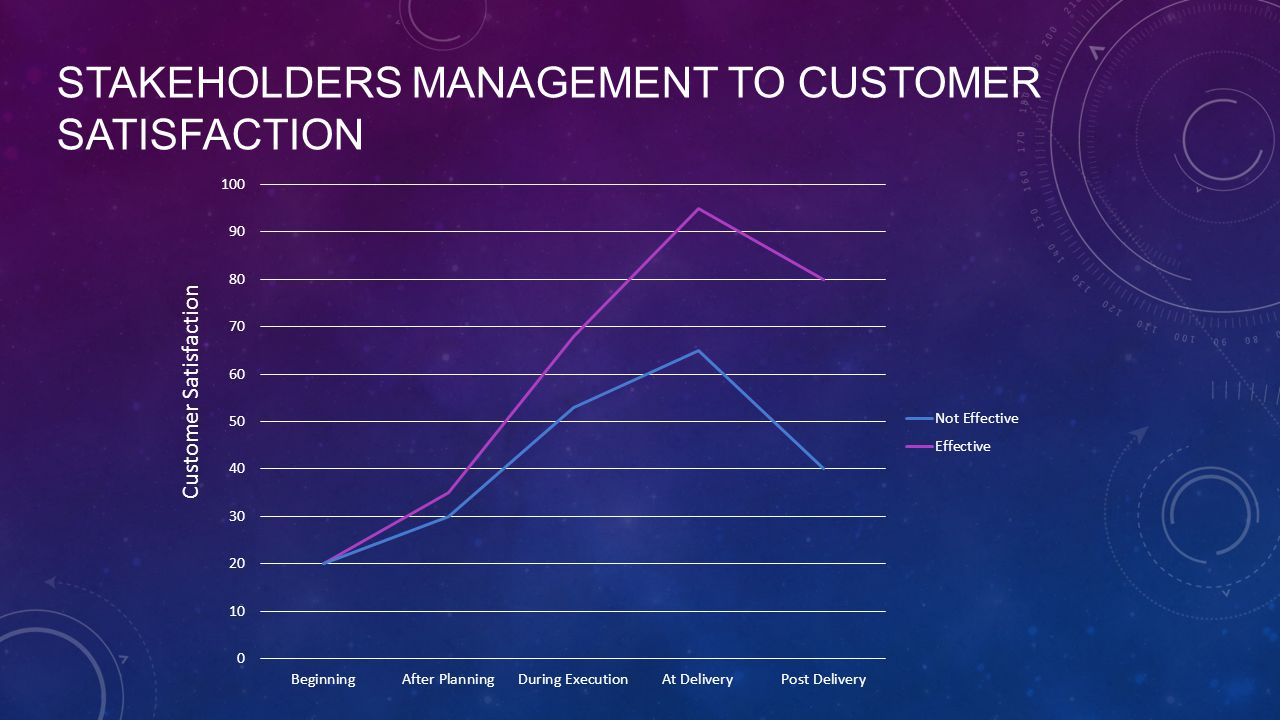 STAKEHOLDERS MANAGEMENT TO CUSTOMER SATISFACTION Customer Satisfaction